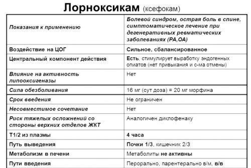 ЛАРФИКС - инструкция по применению, цена, отзывы и аналоги