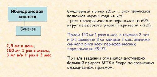 БОНВИВА - инструкция по применению, цена, отзывы и аналоги