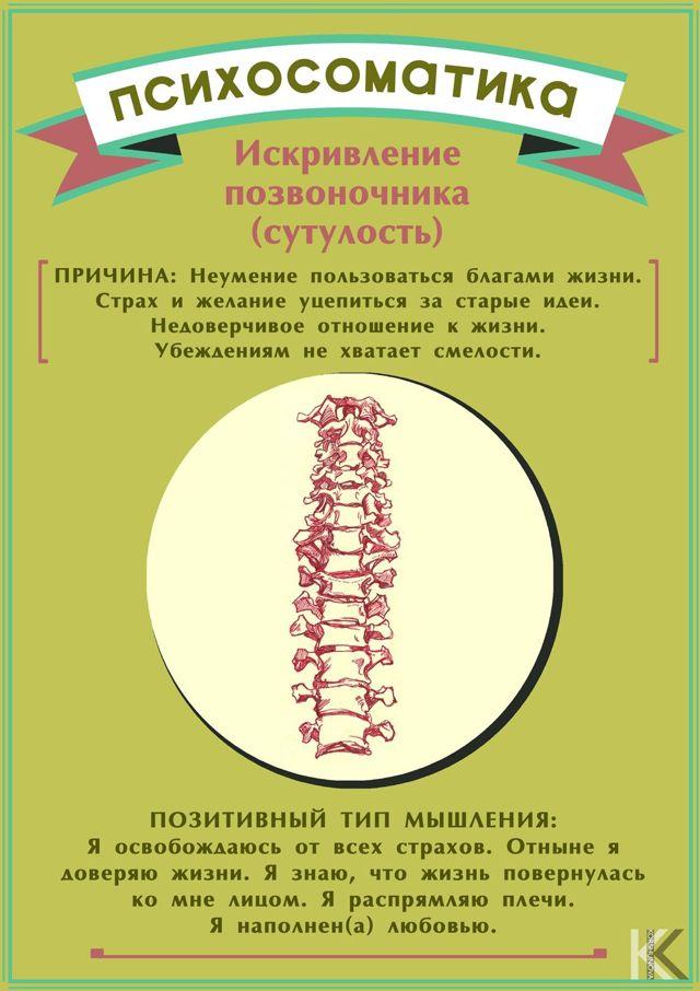 Психосоматика - болит спина и поясница, причины и лечение