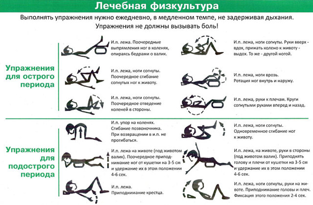 Упражнения для копчика и массаж - эффективное устранение боли